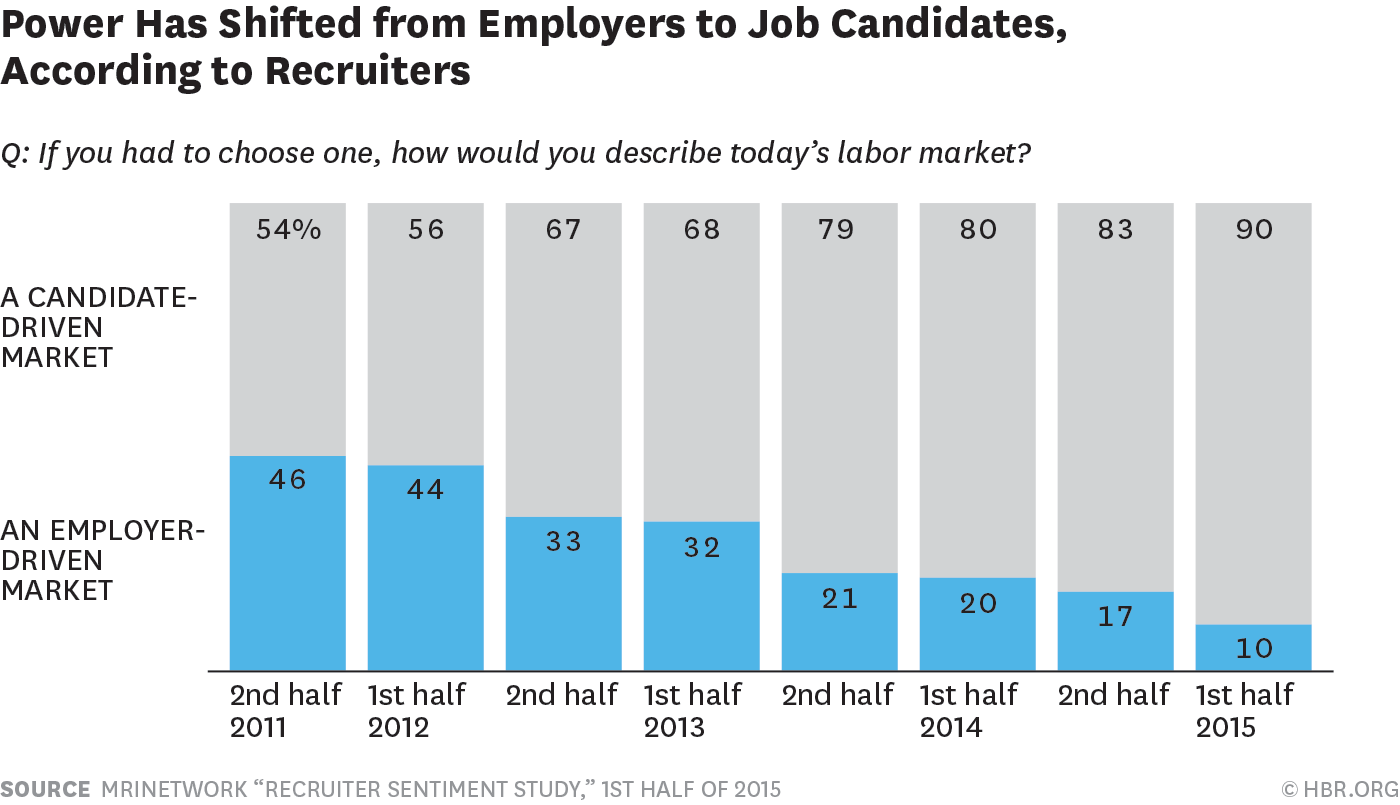 Candidate driven recruitment market