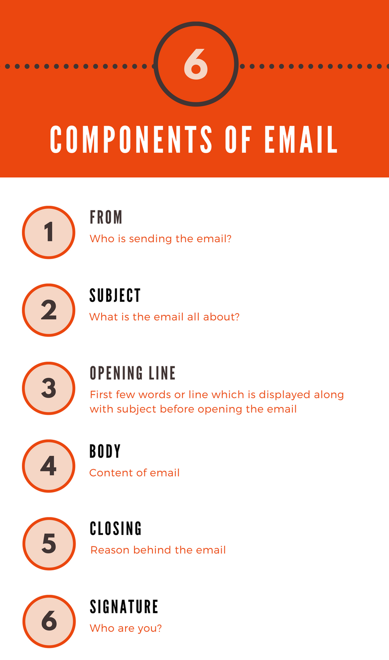 Components of recruitment emails