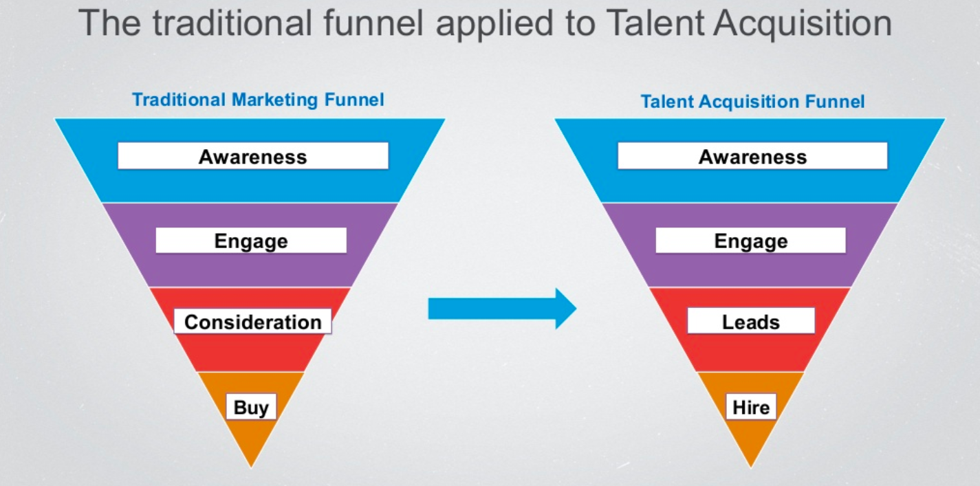 Marketing funnel vs Talent Acquisition funnel