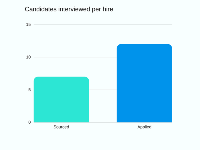 interviews-per-hire