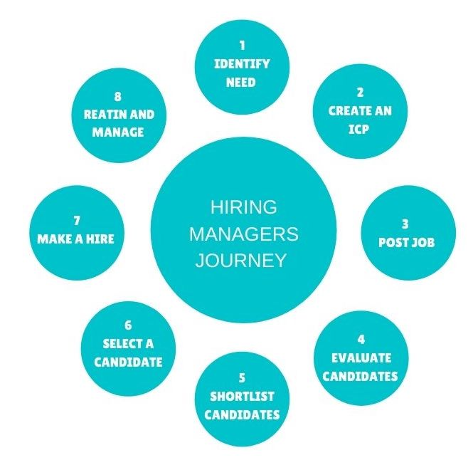 Hiring managers journey